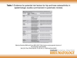 Bierma-Zeinstra SMA and Koes BW  (2007)  Risk factors and prognostic factors of
