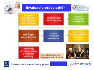 Ewaluacja pracy szkół