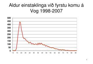 Aldur einstaklinga við fyrstu komu á Vog 1998-2007