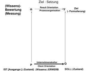(Wissens)- Bewertung (Messung)