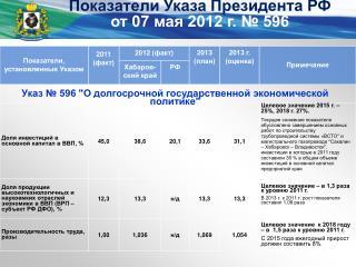 Показатели Указа Президента РФ от 07 мая 2012 г. № 596