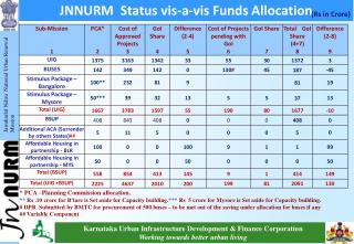JNNURM  Status  vis -a- vis  Funds Allocation