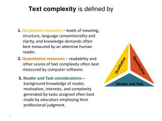 Overview  Text complexity  is defined by  of Text Complexity