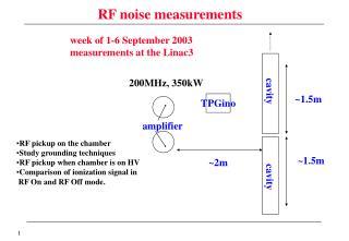 RF noise measurements