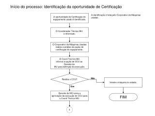 Início do processo: Identificação da oportunidade de Certificação