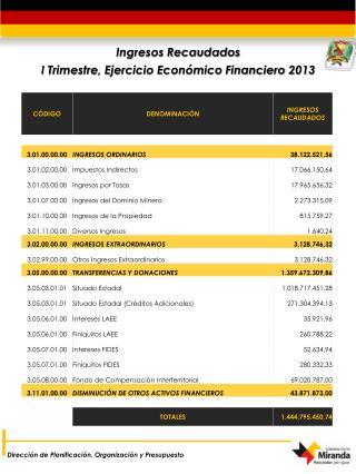Ingresos Recaudados I  Trimestre, Ejercicio Económico Financiero 2013
