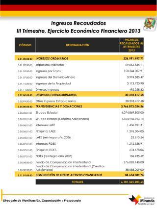 Ingresos Recaudados III Trimestre, Ejercicio Económico Financiero 2013