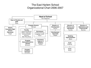 The East Harlem School Organizational Chart 2006-2007
