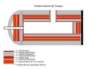 Manta térmica capacidad 1200 Oc.