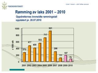 Rømming av laks 2001 – 2010 Oppdretternes innmeldte rømmingstall  oppdatert pr. 20.07.2010