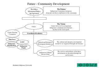 Future - Community Development
