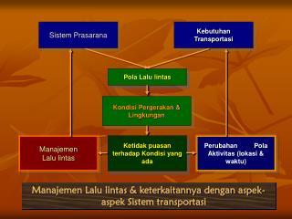 Sistem Prasarana