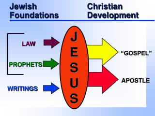 Jewish				Christian Foundations		Development