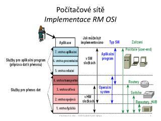 Počítačové sítě Implementace RM OSI