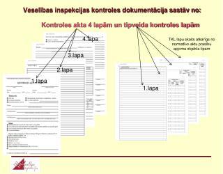 Veselības inspekcijas kontroles dokumentācija sastāv no: