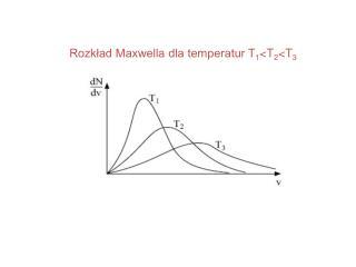 Rozkład Maxwella dla temperatur T 1 <T 2 <T 3
