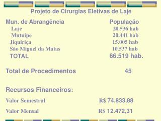 Projeto de Cirurgias Eletivas de Laje Mun. de Abrangência                            População