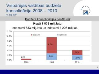 Vispārējās valdības budžeta konsolidācija 2008 – 2010  % no IKP