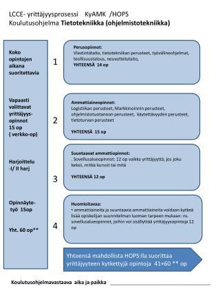 LCCE- yrittäjyysprosessi    KyAMK  /HOPS  Koulutusohjelma  Tietotekniikka (ohjelmistotekniikka)