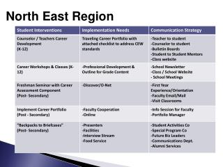 North East Region