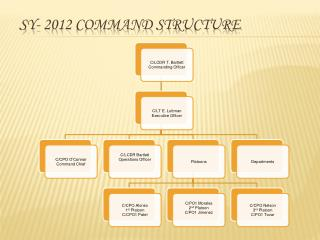 SY- 2012 Command Structure