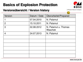 Basics of Explosion Protection Versionsübersicht / Version history
