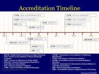 Accreditation Timeline