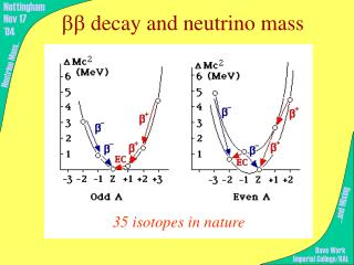 Bb decay and neutrino mass