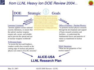 from LLNL Heavy Ion DOE Review 2004...