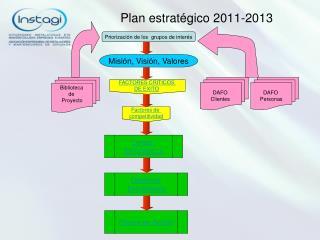 Plan estratégico 2011-2013