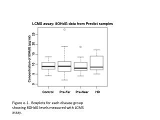 LCMS assay: 8OHdG data from Predict samples