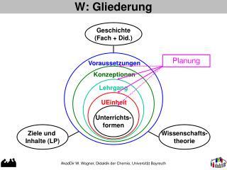 W: Gliederung