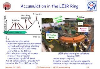 Accumulation in the LEIR Ring
