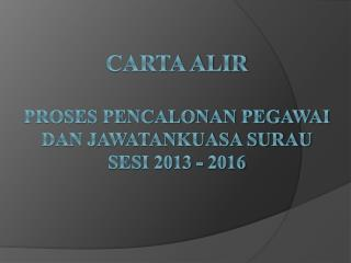 CARTA  ALIR PROSES  PENCALONAN PEGAWAI DAN JAWATANKUASA SURAU SESI 2013 - 2016