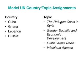 Model UN Country/Topic Assignments