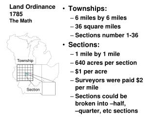 Land Ordinance 1785 The Math