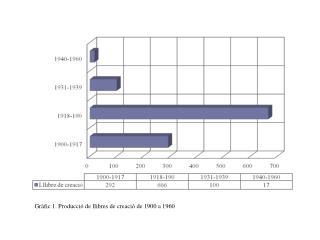 Gràfic 1. Producció de llibres de creació de 1900 a 1960