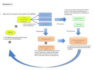 E-lico planner/DM assistant