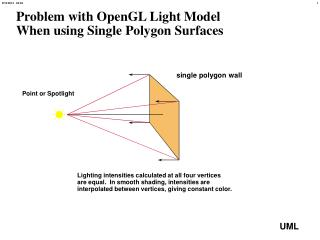 Problem with OpenGL Light Model When using Single Polygon Surfaces