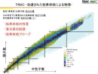 TRIAC - 加速された短寿命核による物理 -