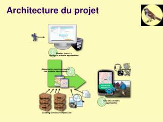 Architecture du projet
