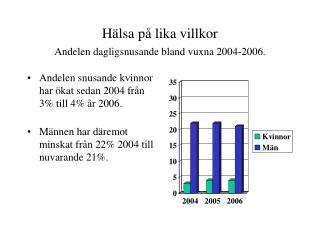 Hälsa på lika villkor Andelen dagligsnusande bland vuxna 2004-2006.