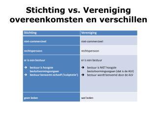 Stichting vs. Vereniging overeenkomsten en verschillen