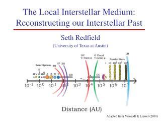 The Local Interstellar Medium: Reconstructing our Interstellar Past