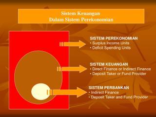 Sistem Keuangan  Dalam Sistem Perekonomian
