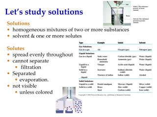 Let's study solutions