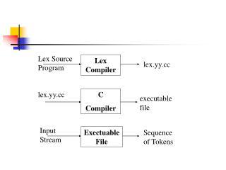 Lex Compiler