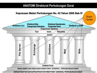 ANATOMI Direktorat Perhubungan Darat