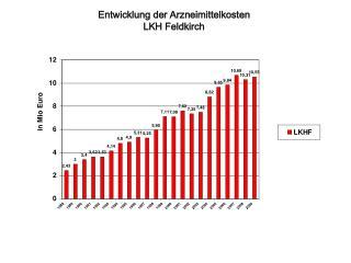 Entwicklung der Arzneimittelkosten  LKH Feldkirch