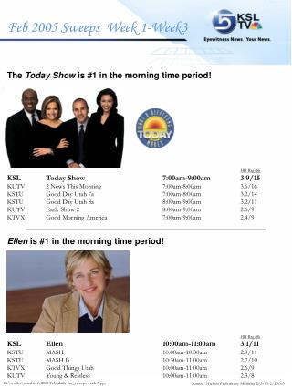 The  Today Show  is #1 in the morning time period! HH Rtg/Sh KSL	Today Show		7:00am-9:00am	3.9/15
